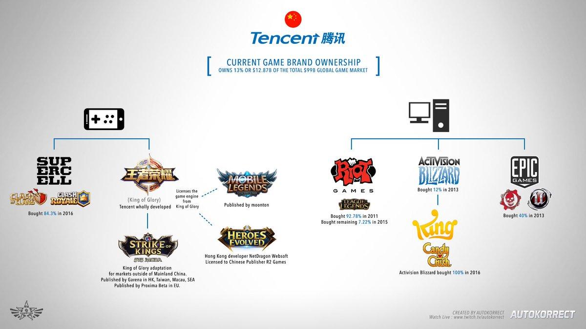 Tencent-Brand-Ownership[1].jpg